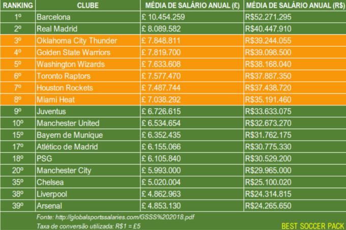 0bff18020 Esses são os clubes esportivos com a maior média de salário anual por  atleta.